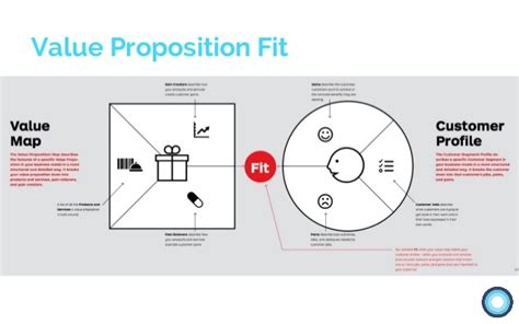 Value Proposition Design Value Proposition Design Template