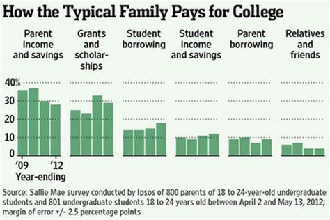 Why The Average Family In Students Challenges When Paying For College The Roar