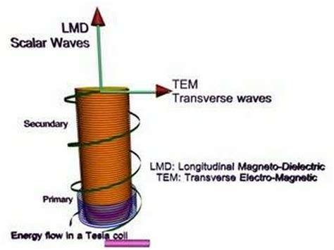 Tesla Scalar Wave Scalar Em Tesla Coil Longitudinal Waves