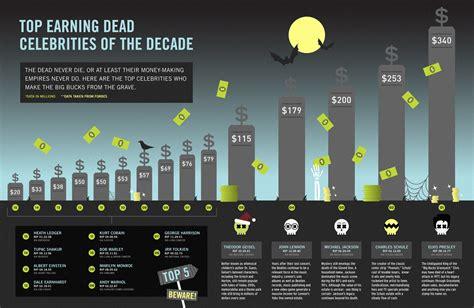 top earning dead celebs top earning dead celebs google skins top earning dead