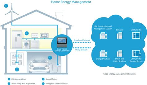 home and design expo centre toronto cisco systems canada cisco targets smart grid bolsters connected grid