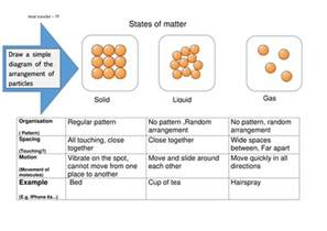 states of matter worksheet age 10 15 solids liquids and
