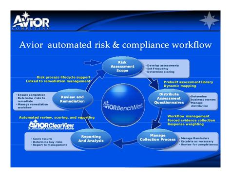 compliance workflow avior healthcare security compliance webcast final1