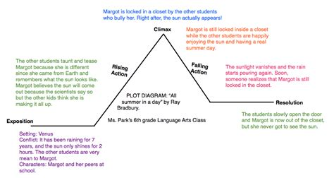 divergent plot diagram divergent plot diagram 28 images divergent thinking