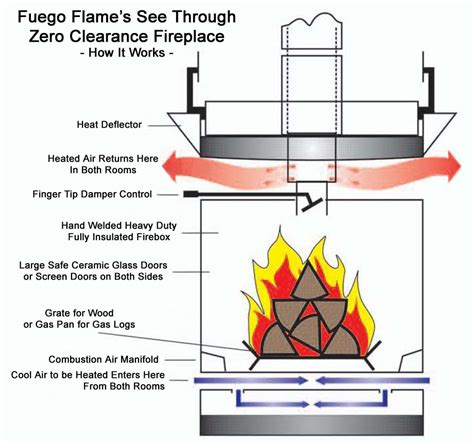 How Fireplace Works by Fuegoflame Info Fireplaces