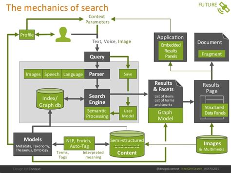 designing   generation  search user experience duane degle