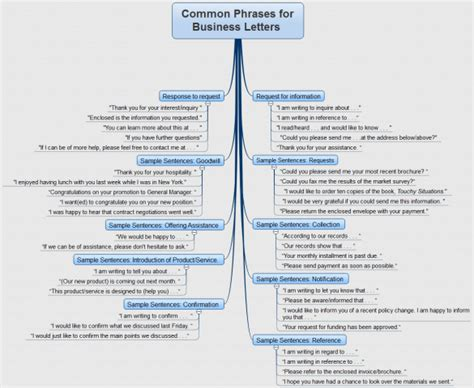 business letter useful phrases imindq common phrases for business letters mind map