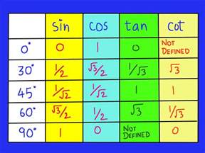 how to remember the trigonometric table 5 steps with