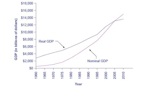 nominal vs real gdp reading converting nominal to real gdp macroeconomics