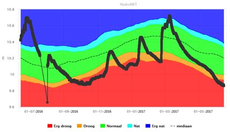 scheepvaart droogte knmi grote droogte in zuid en west europa