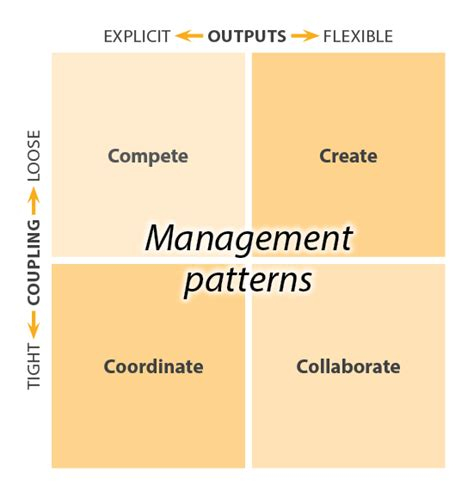 pattern recognition diagram pattern recognition for management loomio blog