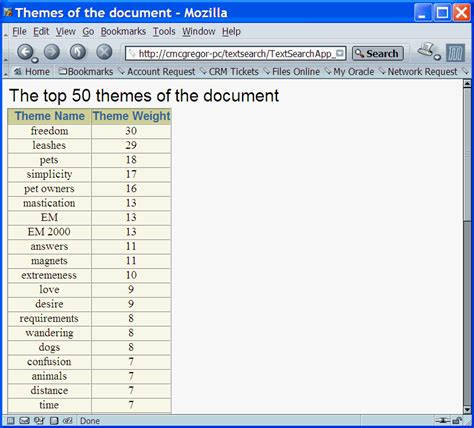 list of themes presenting documents in oracle text