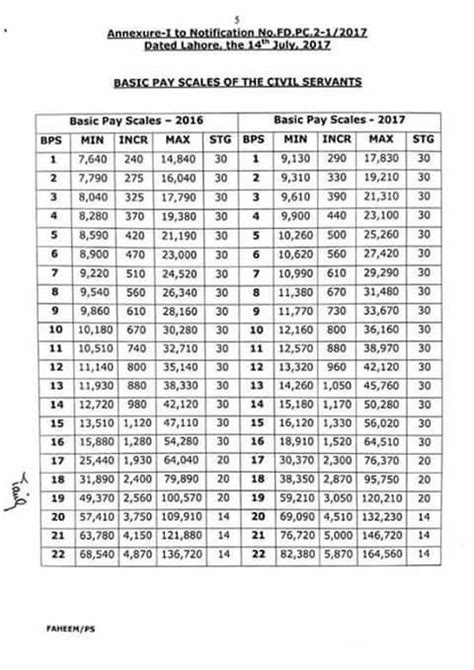 government employees new revised pay scale 2015 bps budget 2015 16 basic pay scales bps chart 2016 final itechsoul download pdf