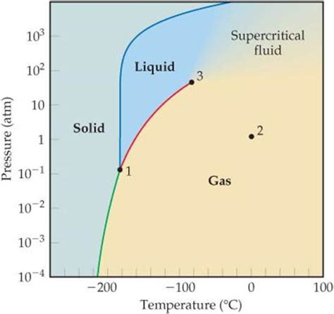 phase diagram methane phase diagrams liquids and intermolecular forces