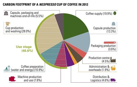 Is the coffee pod craze brewing an environmental disaster?   News   Eco Business   Asia Pacific
