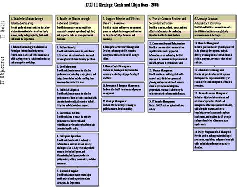 doj 2006 information technology strategic plan