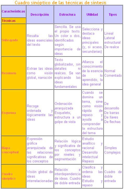 Resumen Y Sintesis by Resumen Y Sintesis Www Overdriven Herobo