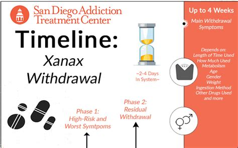 How To Medically Detox From Xanax by Xanax Withdrawal Timelines Symptoms San Diego