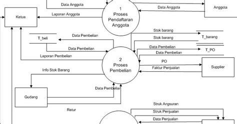 latihan membuat dfd belajar bersama membuat data flow diagram dfd