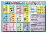 De Multiplicar Es Conveniente Saber Las Tablas
