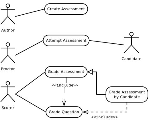 zeil quiz exle further elaboration on automated assessments