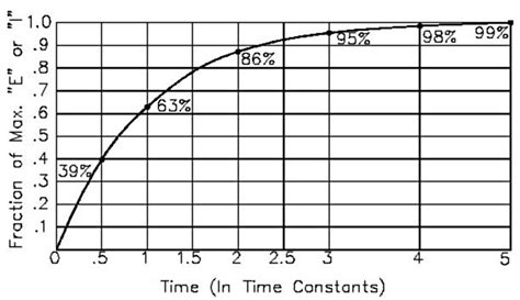 time constant for capacitor arduino capacitancemeter