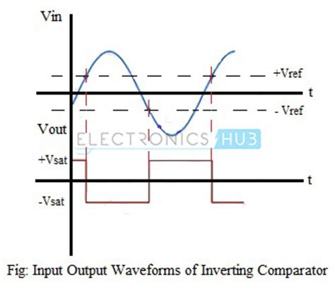 op integrator input and output waveforms op applications comparator and logarithmic lifier