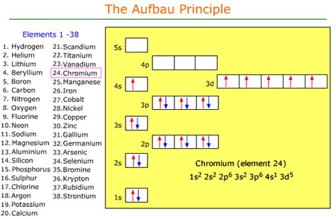 chromium orbital diagram diagram of chromium diagram free engine image for user