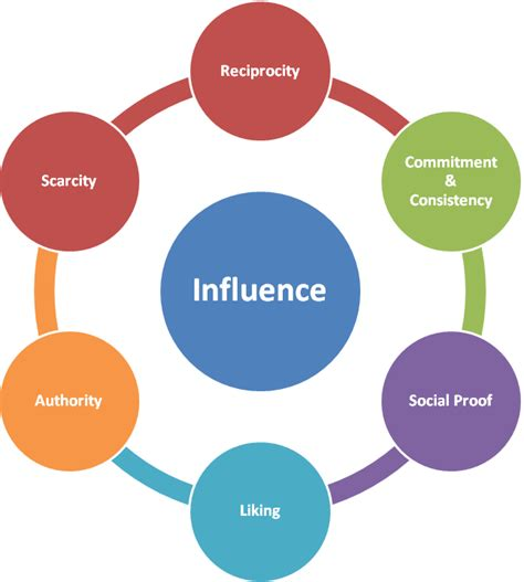 jphmp s 21 health studies on policy administration books psychology of influence and the social media graph part 1