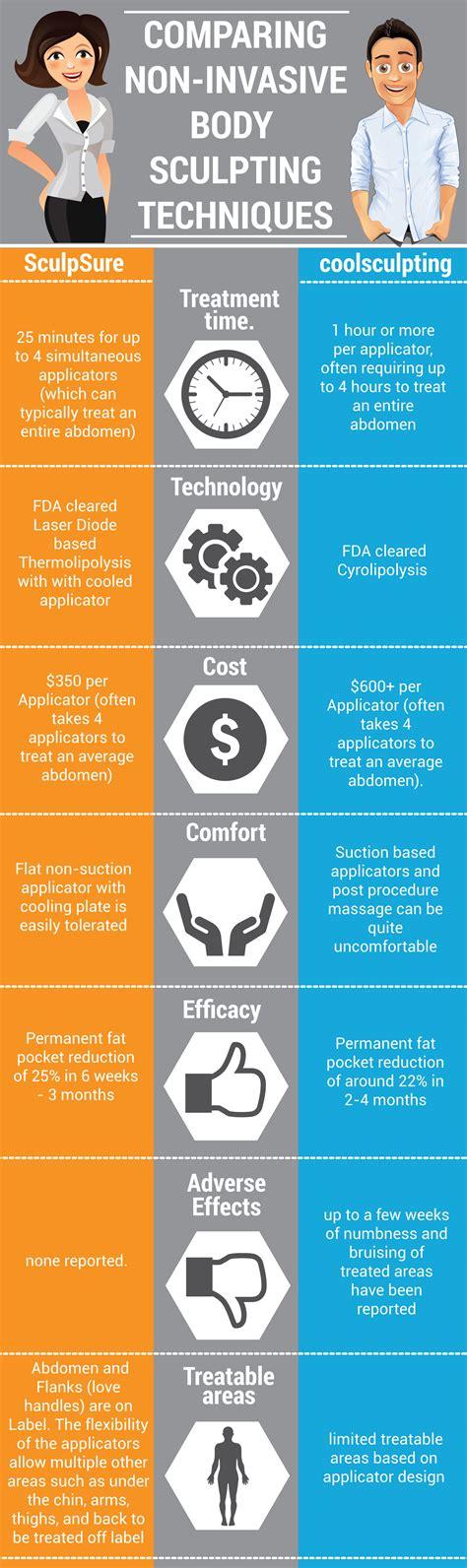 lipo light vs coolsculpting get the skinny on sculpsure vs coolsculpting procedures