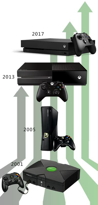 console generations xbox one x xbox 2