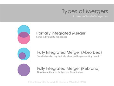 Advantages Of Integrated Mba by 10 Types Of Collaboration