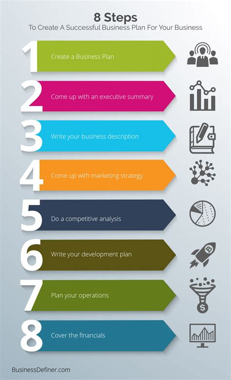 8 steps to create a successful business plan visual ly