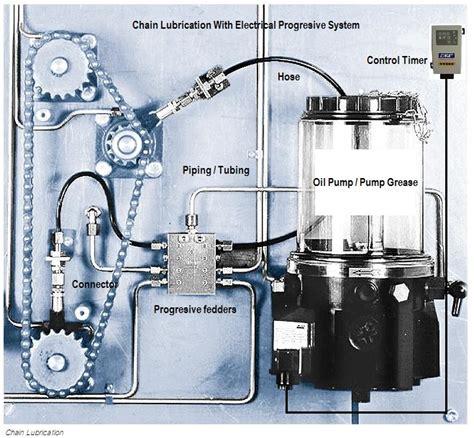 Pelumas Vgel autolube system autolube autolubrication automatic