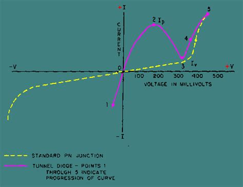 varactor diode characteristics the tunnel diode