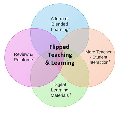 flipped teaching and learning a form on blended learning