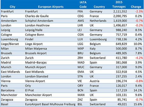 airport insight 2015 cargo results air cargo news