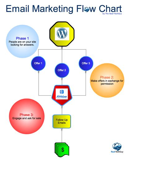 email flowchart email marketing software wiki ads south africa