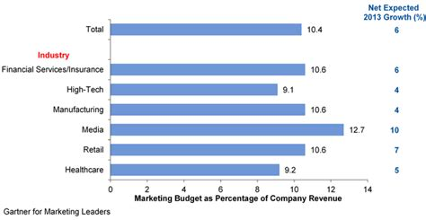 12 companies that spend the most on advertising naibuzz key findings from u s digital marketing spending survey 2013