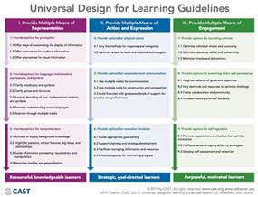 universal design for learning lesson plan template universal design for learning guidelines educational