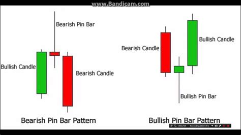 candlestick pattern urdu pin bar candlestick pattern in forex trading tutorial 15