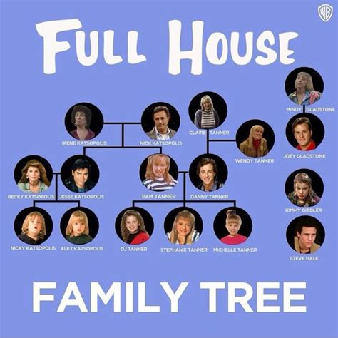 full house family tree 27 best images about full house on pinterest the 20s full house cast and full house