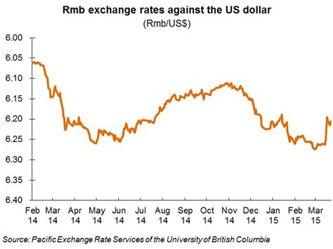 bank of china dollar exchange rate dollar to rmb exchange rate reportspdf549 web fc2