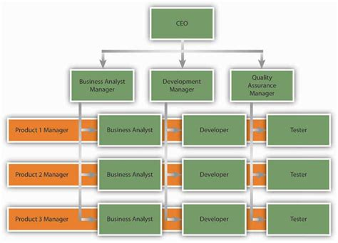 14 2 organizational structure organizational behavior