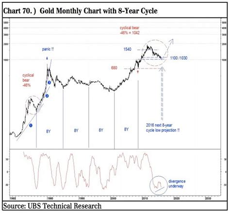 million dollar trading profit stock market pattern 8 ubs warns stock market rolling over buy gold the