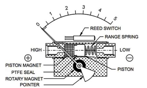 differential pressure switch diagram differential free