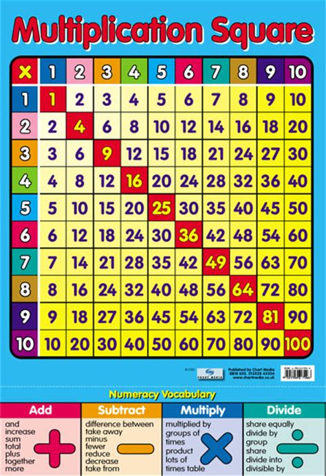 free printable multiplication table maths numeracy