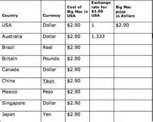 currency exchange table
