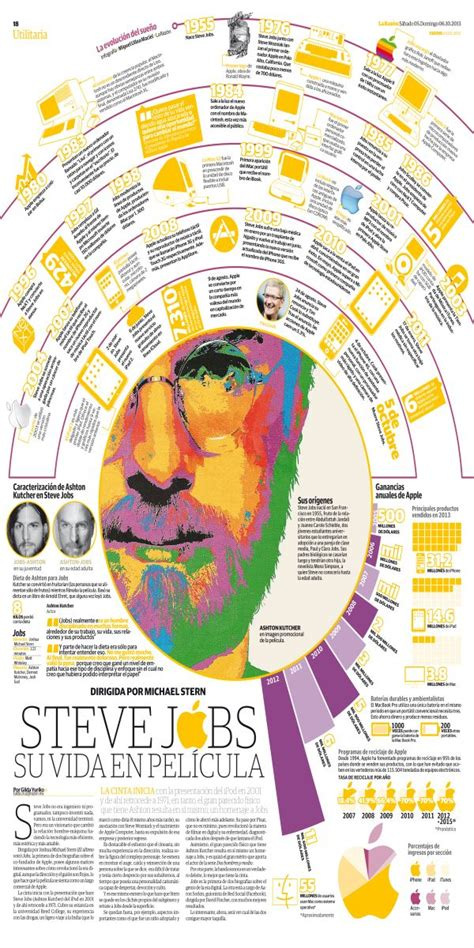 61 best images about steve jobs infographics on pinterest