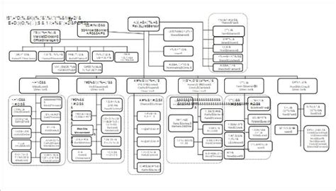 Church Organizational Chart Template by 107 Organizational Chart Templates Free Word Excel Formats